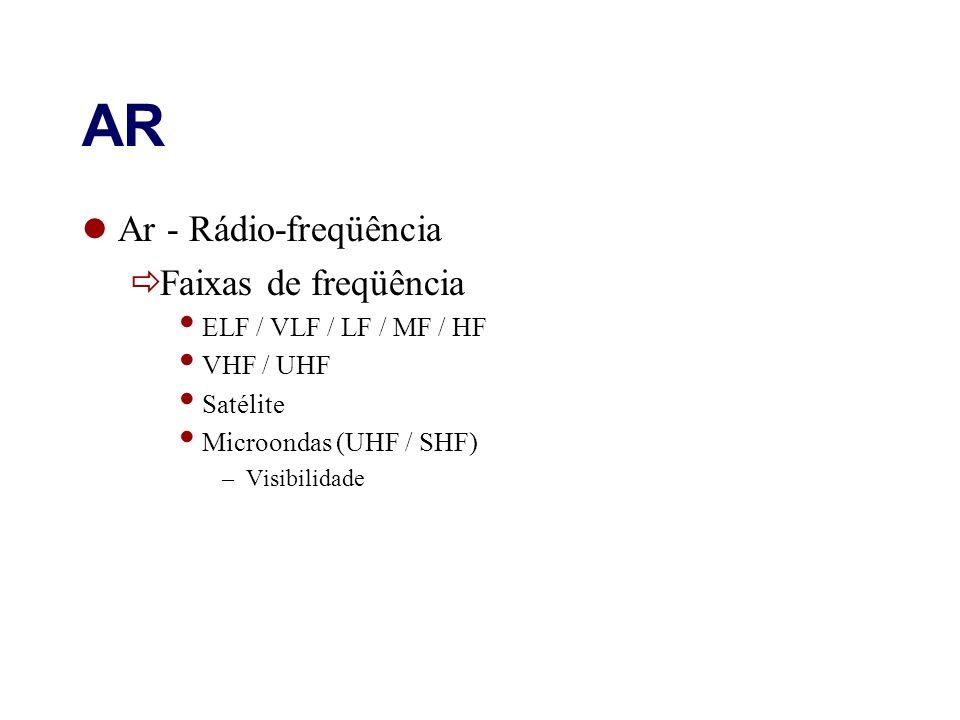 AR Ar - Rádio-freqüência Faixas de freqüência ELF / VLF / LF / MF / HF