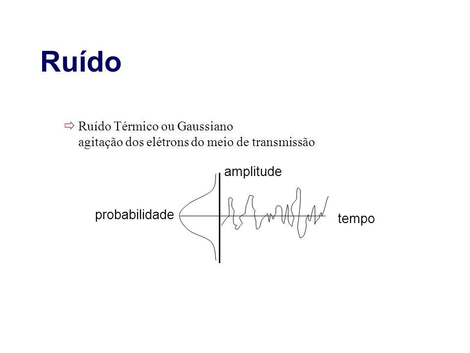 Ruído Ruído Térmico ou Gaussiano agitação dos elétrons do meio de transmissão. amplitude. probabilidade.