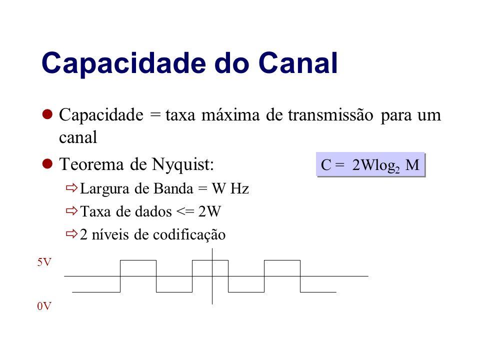 Capacidade do Canal Capacidade = taxa máxima de transmissão para um canal. Teorema de Nyquist: Largura de Banda = W Hz.
