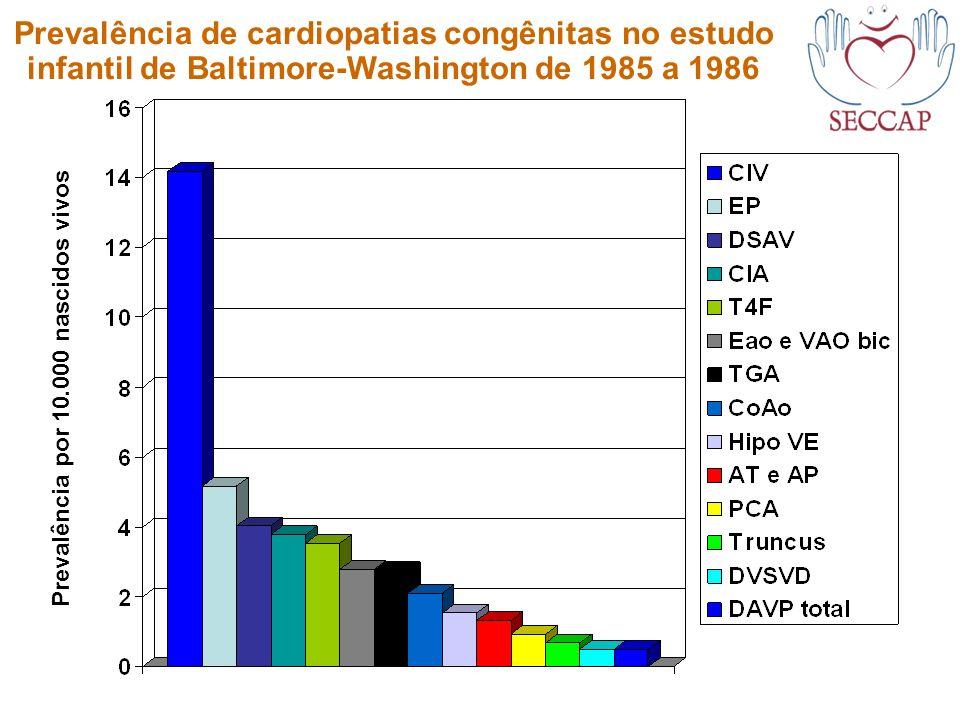 Prevalência de cardiopatias congênitas no estudo infantil de Baltimore-Washington de 1985 a 1986