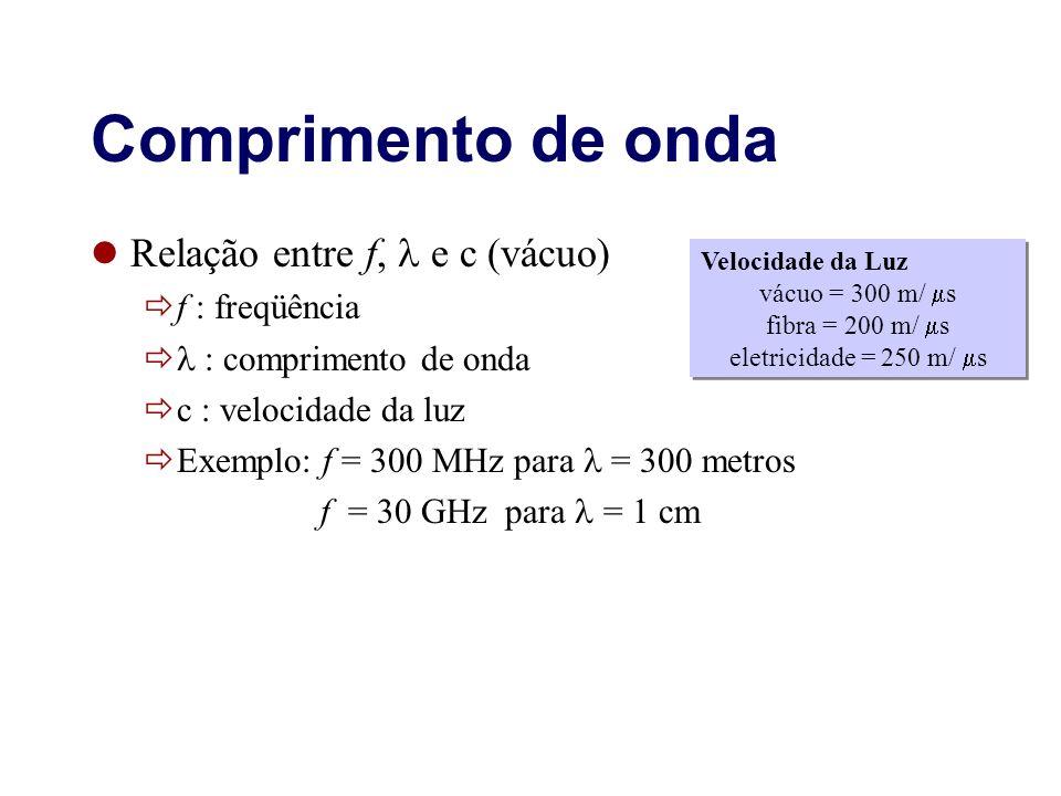 Comprimento de onda Relação entre f,  e c (vácuo) f : freqüência