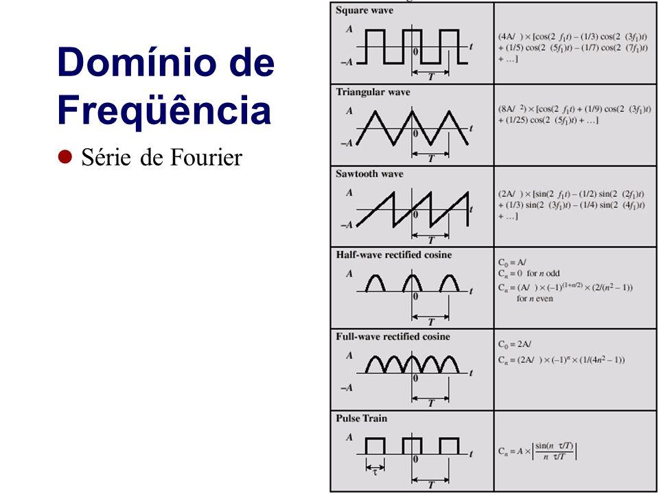 Domínio de Freqüência Série de Fourier