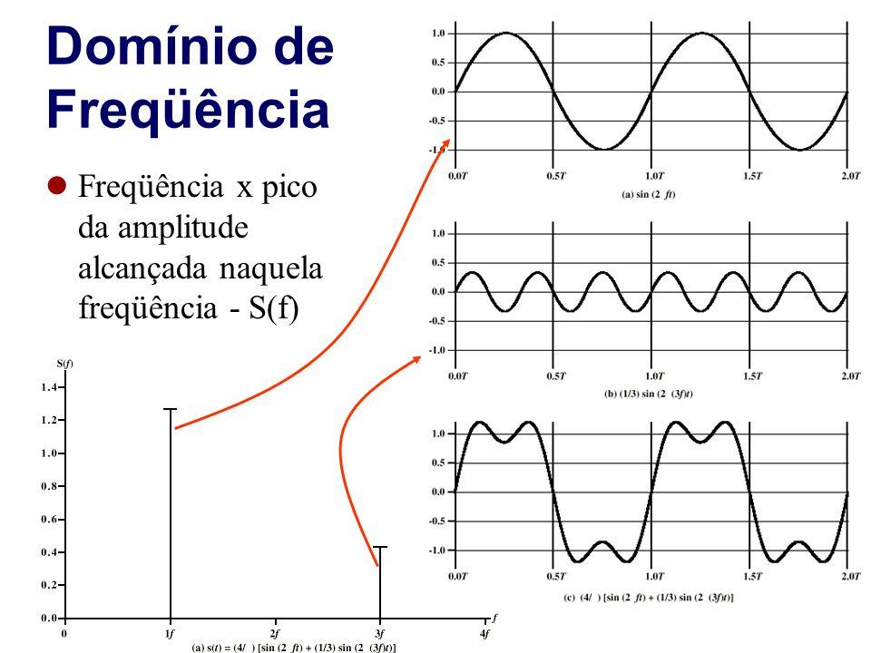 Domínio de Freqüência Freqüência x pico da amplitude alcançada naquela freqüência - S(f)