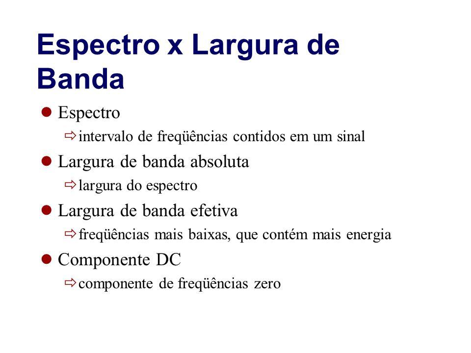 Espectro x Largura de Banda