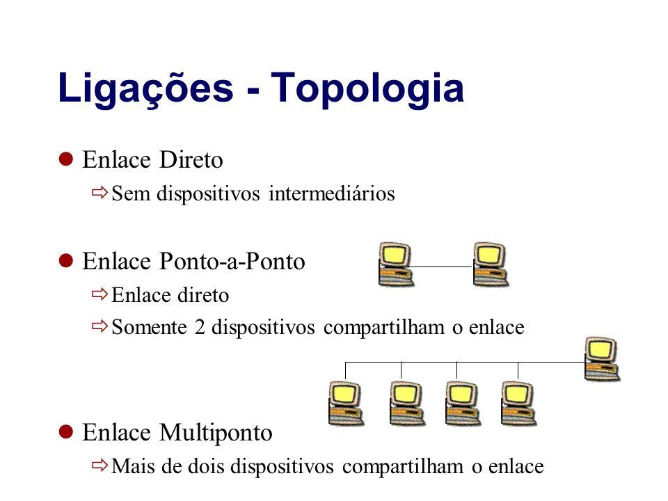 Ligações - Topologia Enlace Direto Enlace Ponto-a-Ponto