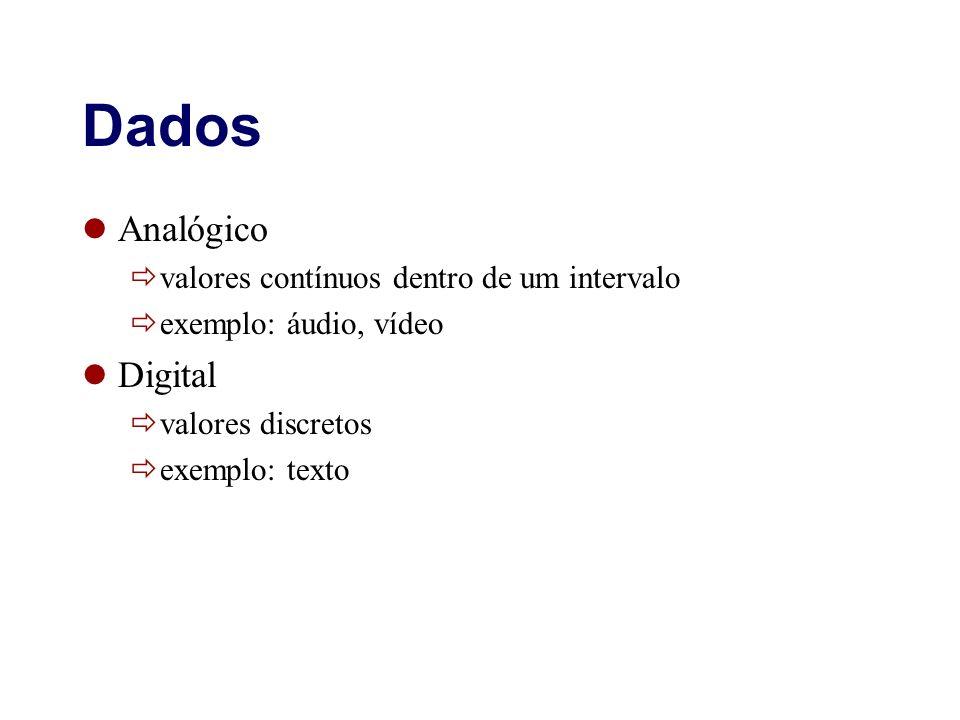 Dados Analógico Digital valores contínuos dentro de um intervalo
