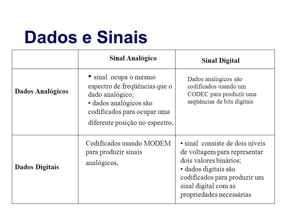 Dados e Sinais Sinal Analógico. Sinal Digital. sinal ocupa o mesmo espectro de freqüências que o dado analógico;