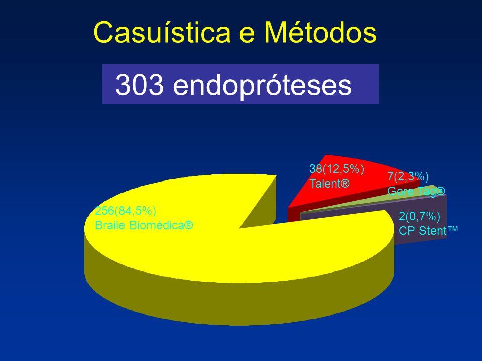 Casuística e Métodos 303 endopróteses 38(12,5%) Talent® 7(2,3%)