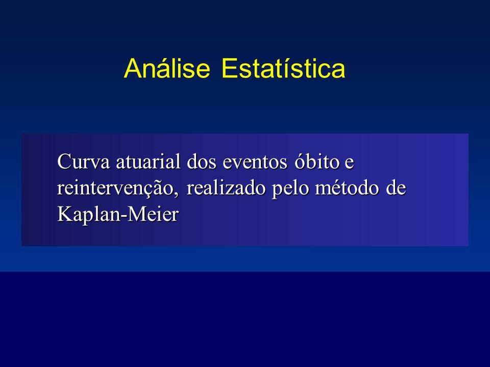 Análise Estatística Curva atuarial dos eventos óbito e reintervenção, realizado pelo método de Kaplan-Meier.