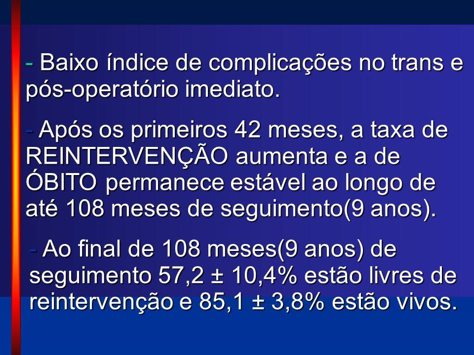 Baixo índice de complicações no trans e pós-operatório imediato.