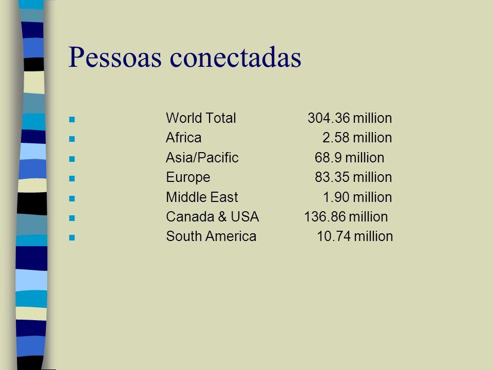 Pessoas conectadas World Total 304.36 million Africa 2.58 million
