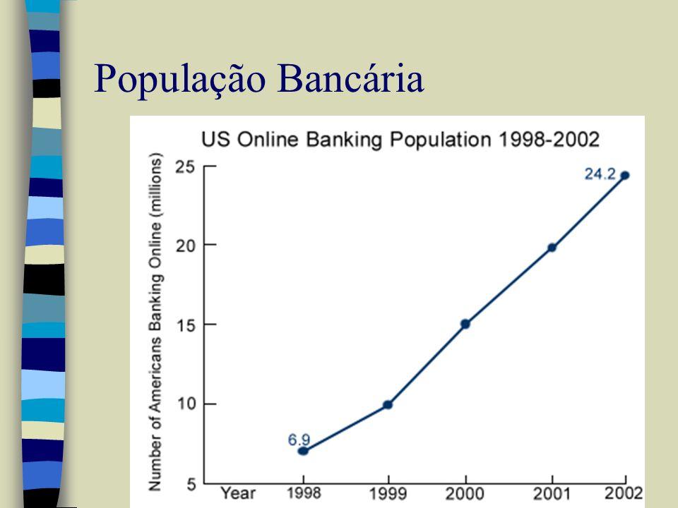 População Bancária