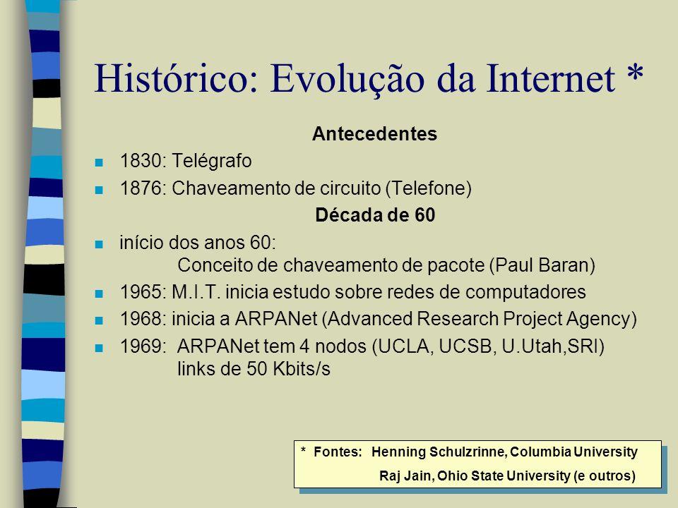Histórico: Evolução da Internet *