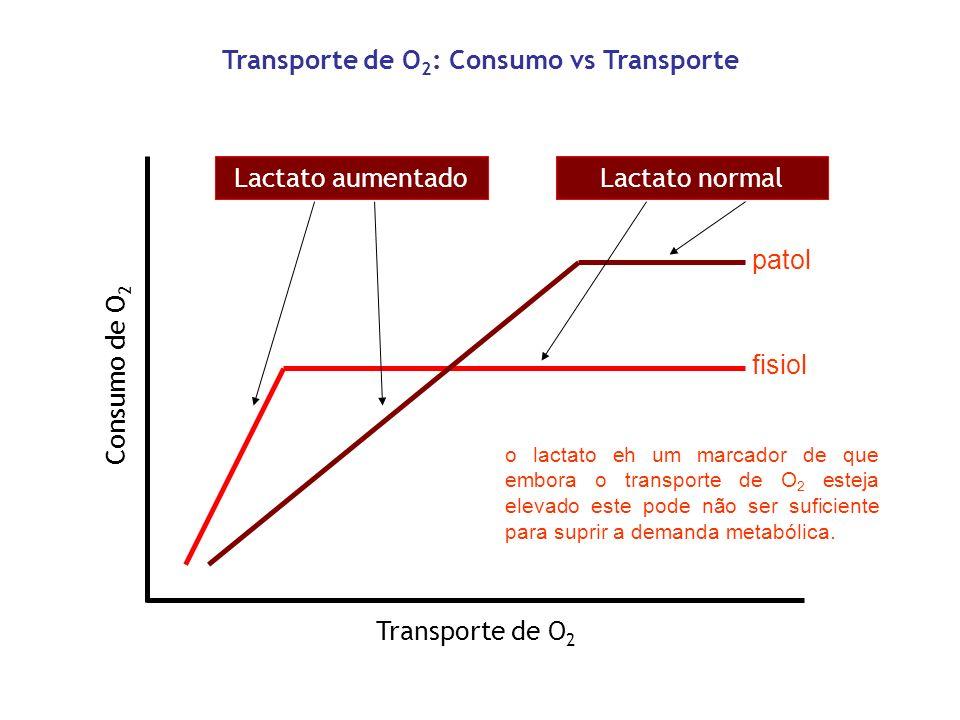 Transporte de O2: Consumo vs Transporte