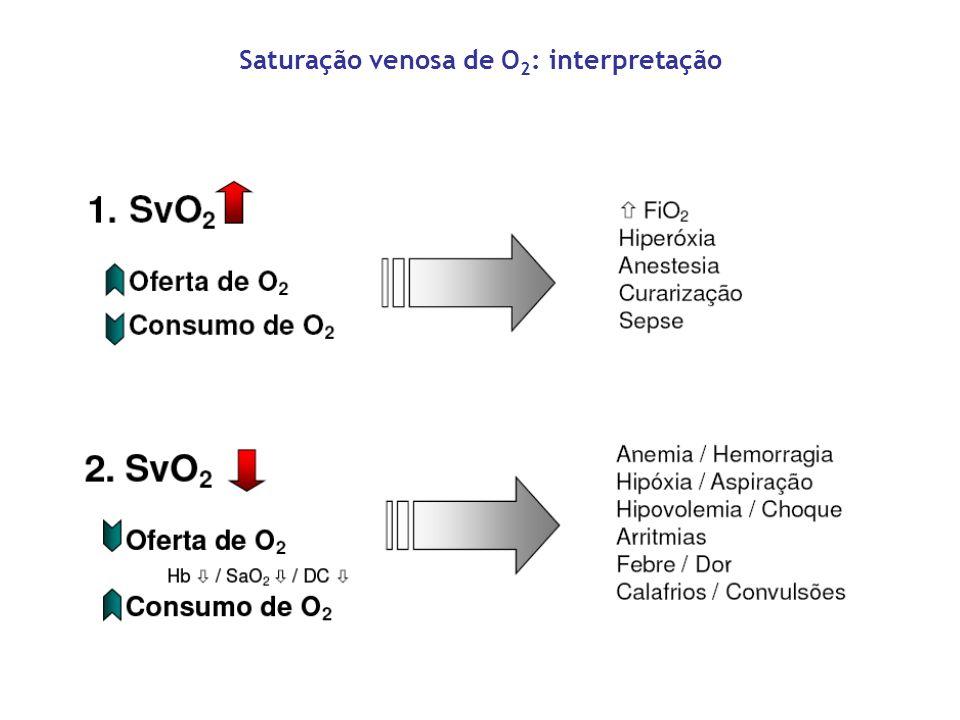 Saturação venosa de O2: interpretação