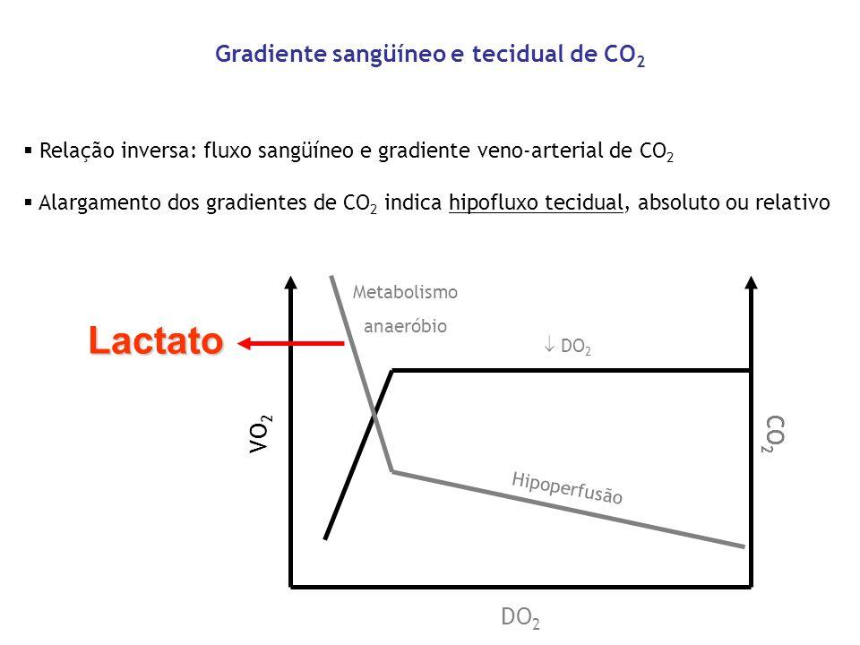 Gradiente sangüíneo e tecidual de CO2