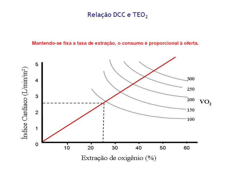 Relação DCC e TEO2