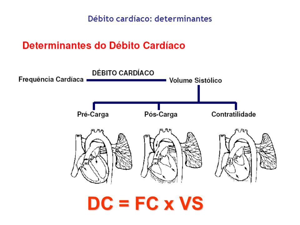 Débito cardíaco: determinantes