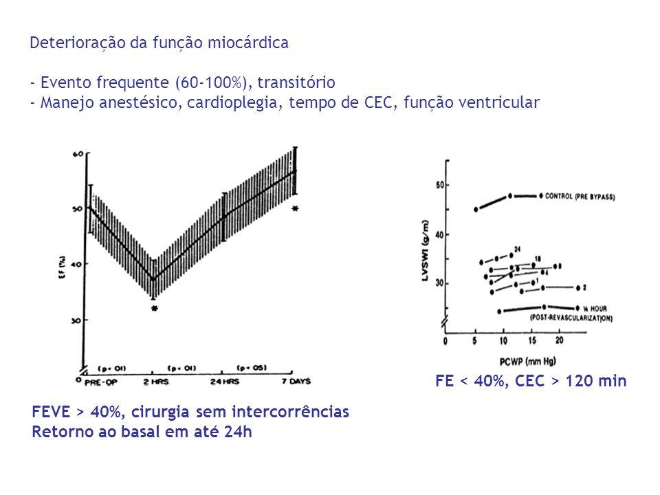 Deterioração da função miocárdica