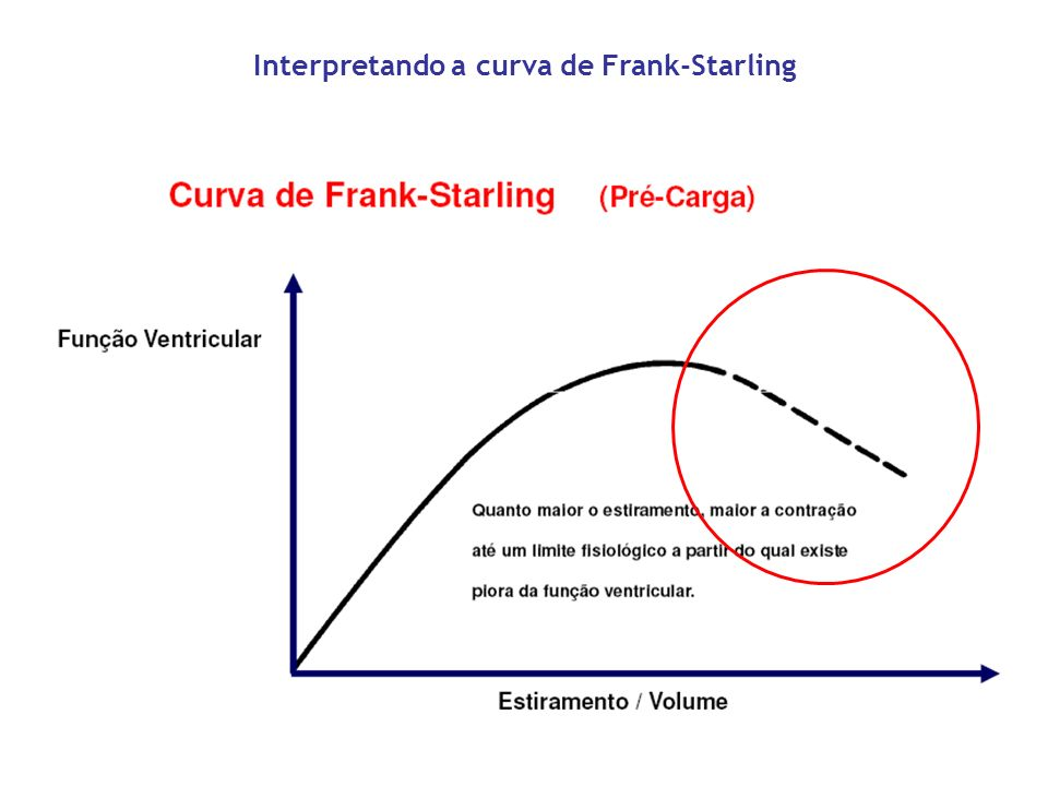 Interpretando a curva de Frank-Starling