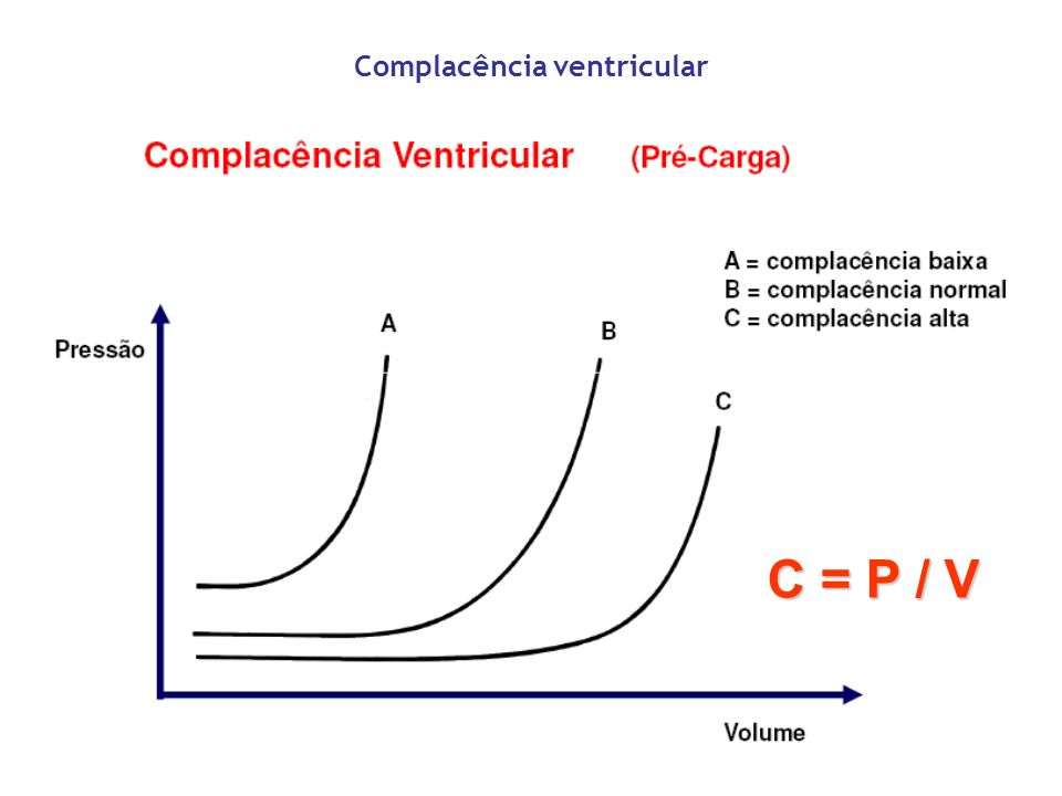 Complacência ventricular