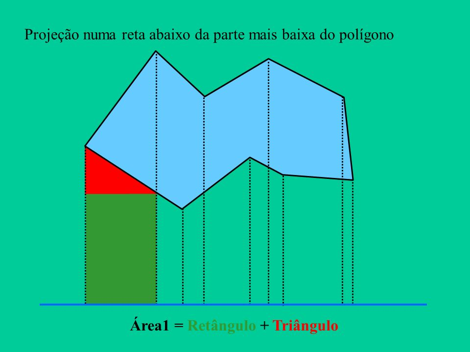 Projeção numa reta abaixo da parte mais baixa do polígono