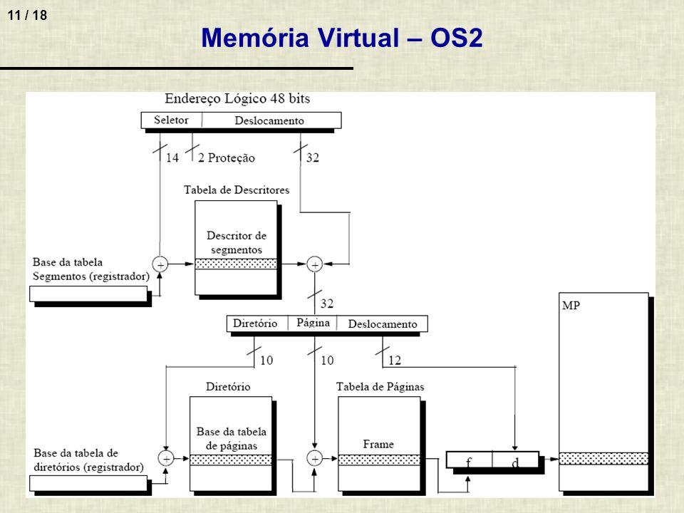 Memória Virtual – OS2