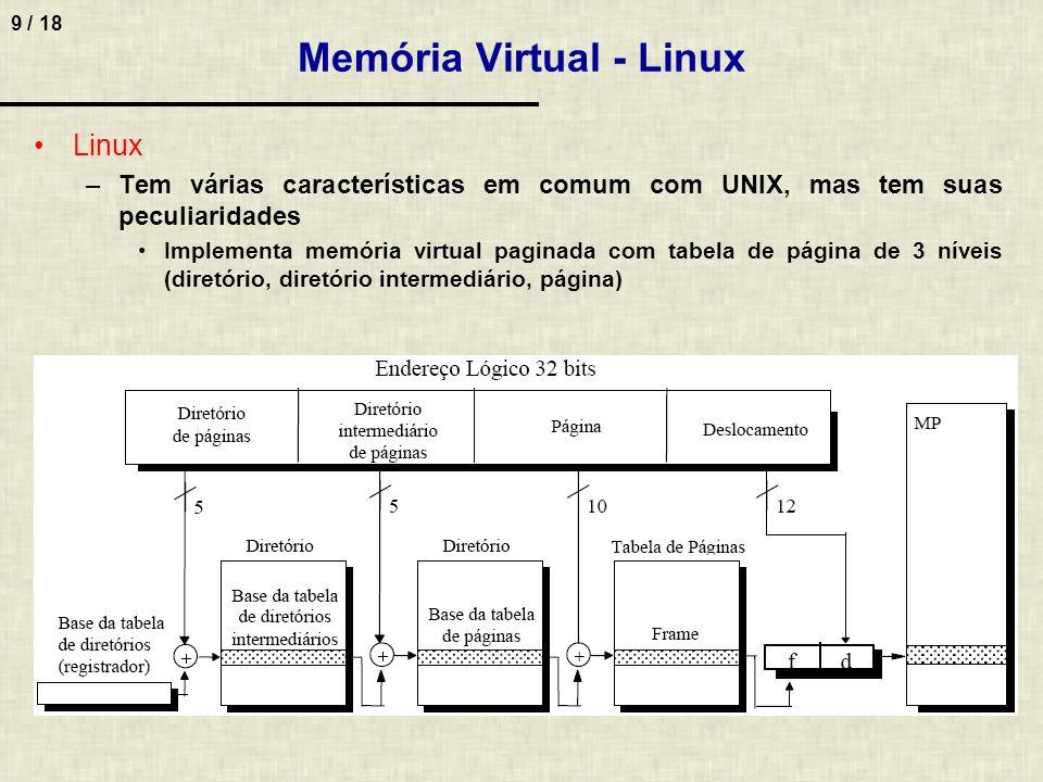 Memória Virtual - Linux