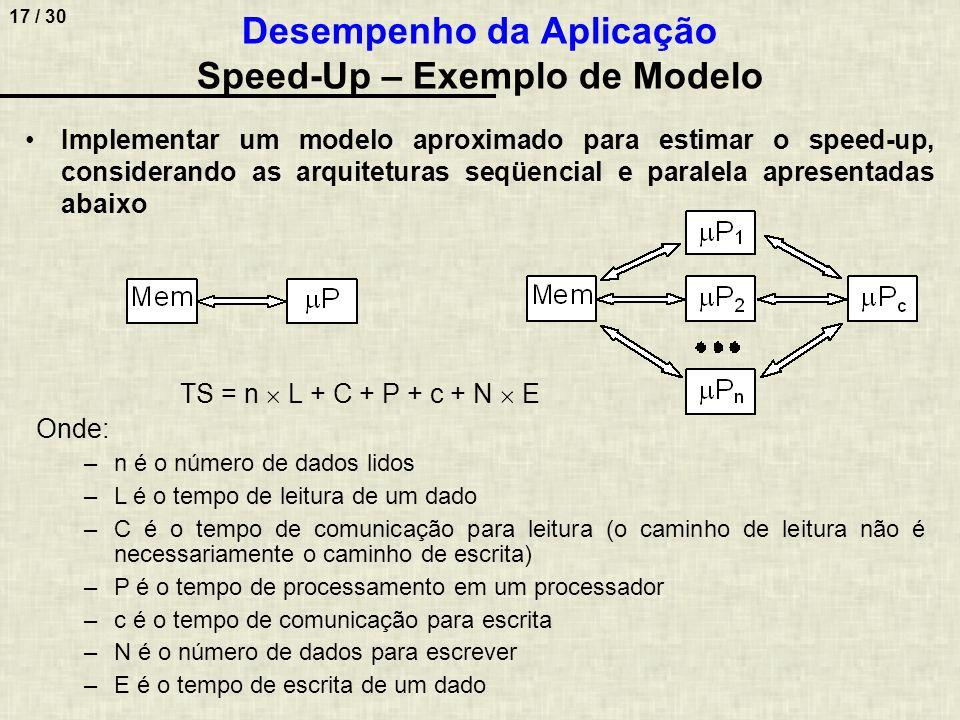 Desempenho da Aplicação Speed-Up – Exemplo de Modelo