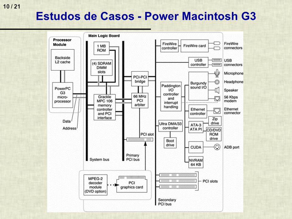 Estudos de Casos - Power Macintosh G3