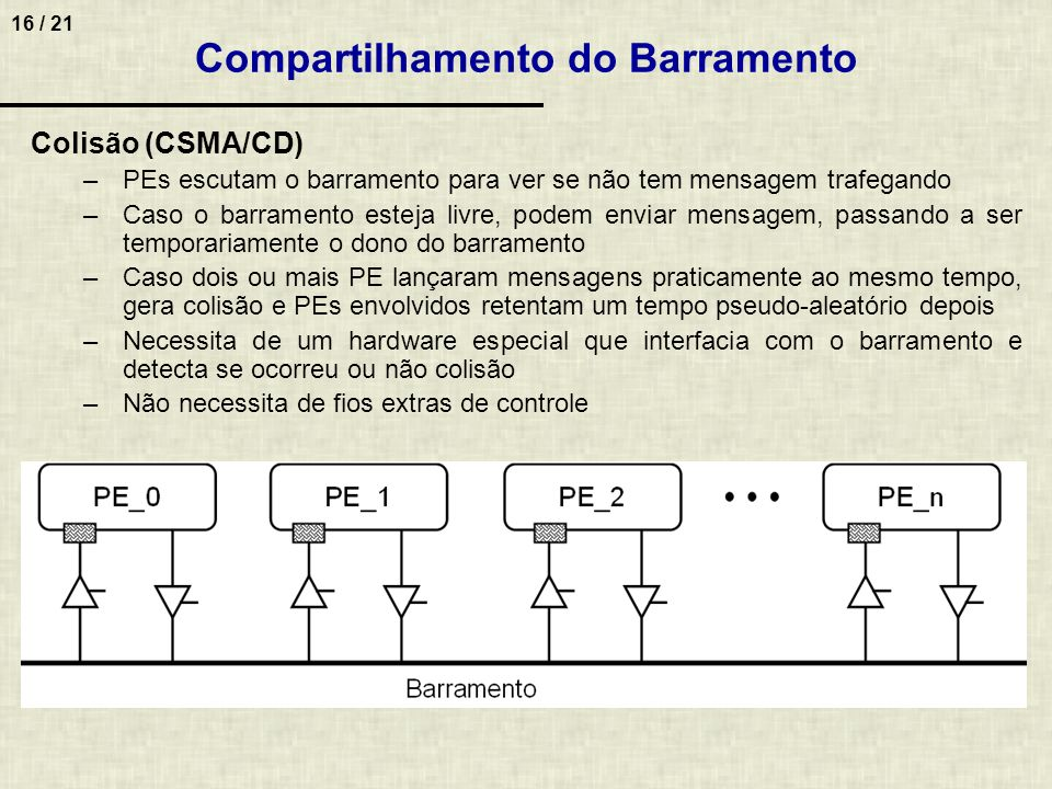 Compartilhamento do Barramento