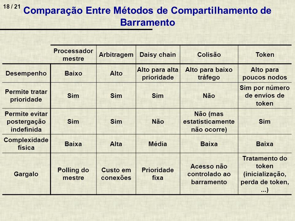 Comparação Entre Métodos de Compartilhamento de Barramento