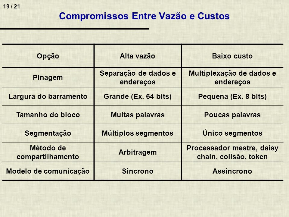 Compromissos Entre Vazão e Custos