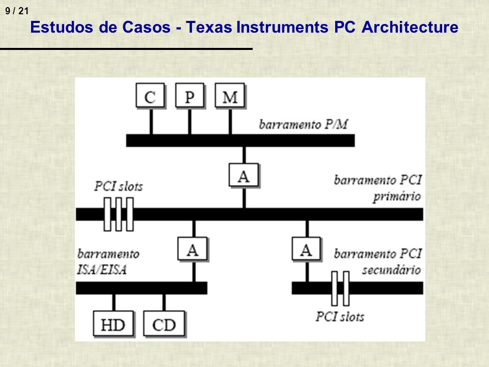 Estudos de Casos - Texas Instruments PC Architecture