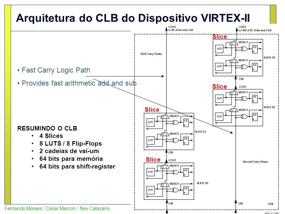 Arquitetura do CLB do Dispositivo VIRTEX-II