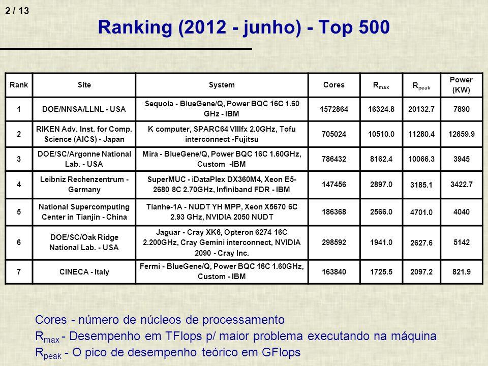 Ranking (2012 - junho) - Top 500 Rank. Site. System. Cores. Rmax. Rpeak. Power. (KW) 1. DOE/NNSA/LLNL - USA.