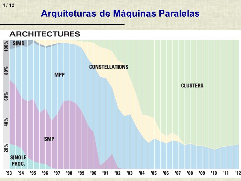 Arquiteturas de Máquinas Paralelas
