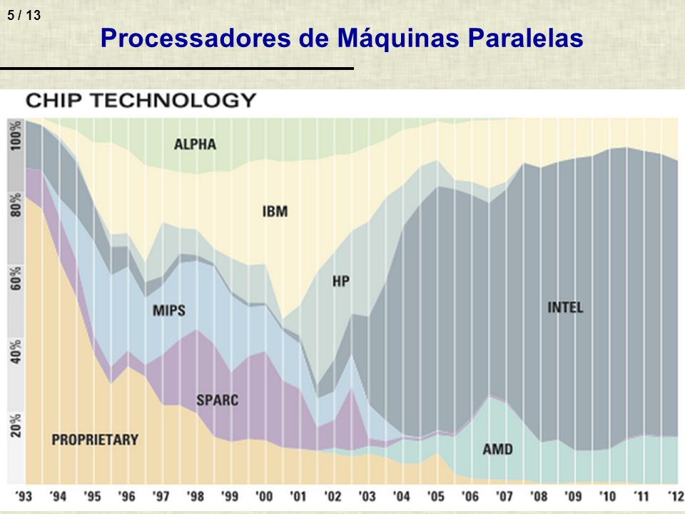 Processadores de Máquinas Paralelas