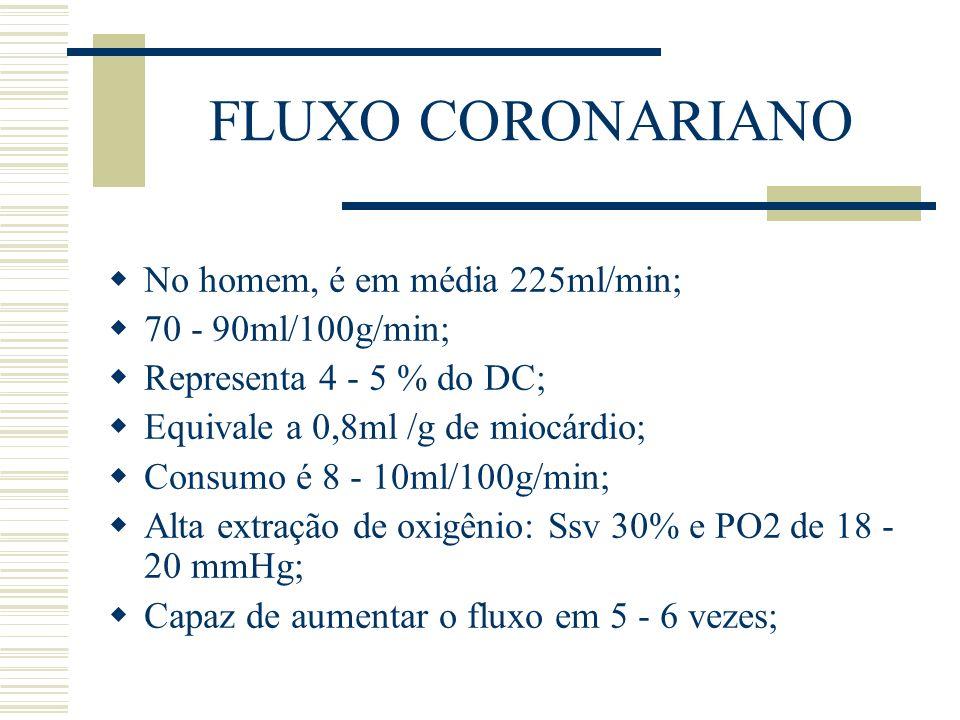 FLUXO CORONARIANO No homem, é em média 225ml/min; 70 - 90ml/100g/min;