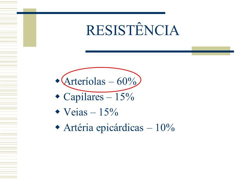 RESISTÊNCIA Arteríolas – 60% Capilares – 15% Veias – 15%