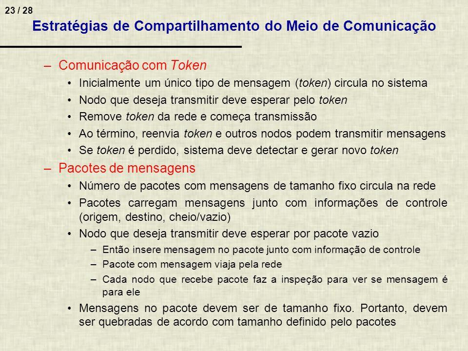 Estratégias de Compartilhamento do Meio de Comunicação