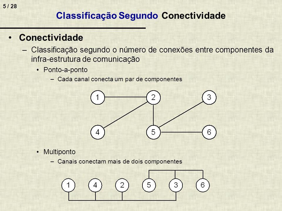 Classificação Segundo Conectividade