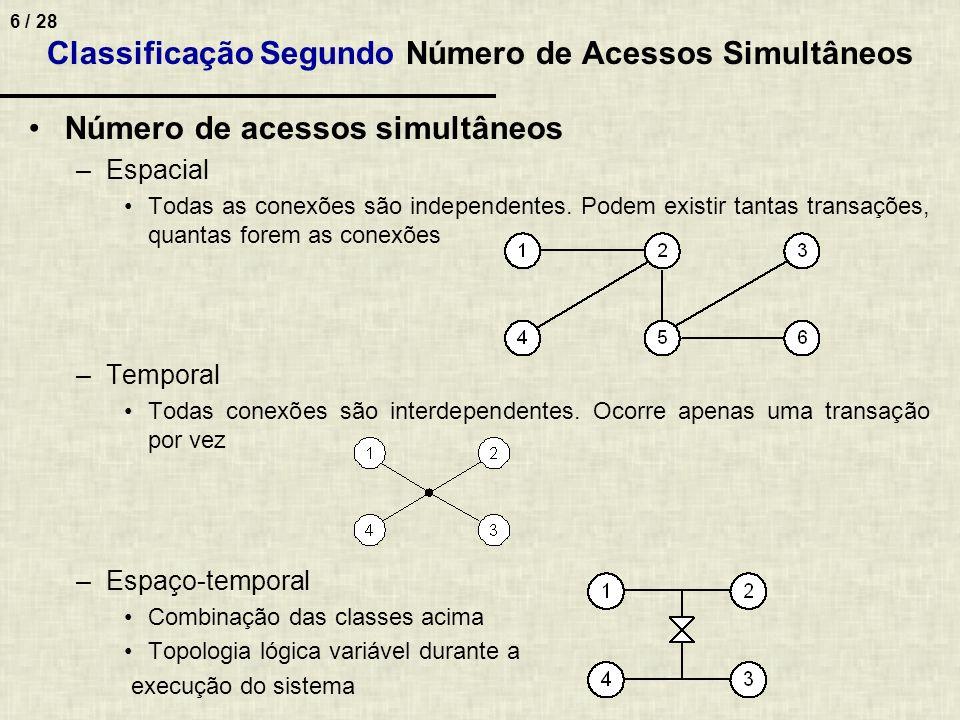 Classificação Segundo Número de Acessos Simultâneos