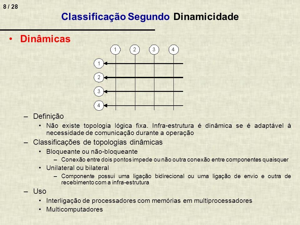 Classificação Segundo Dinamicidade