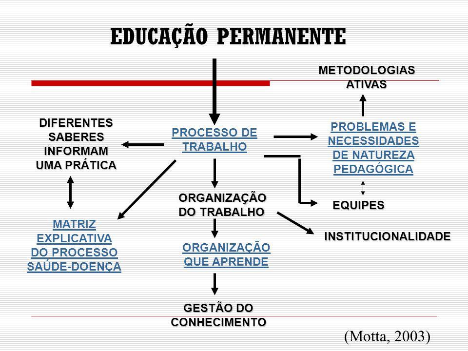 EDUCAÇÃO PERMANENTE (Motta, 2003) METODOLOGIAS ATIVAS