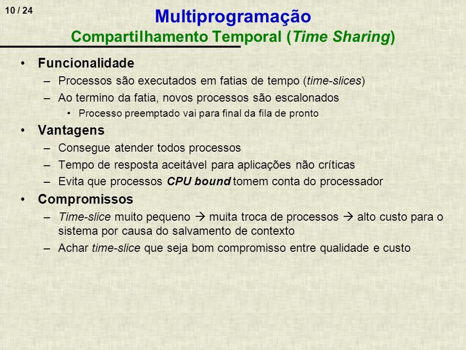 Multiprogramação Compartilhamento Temporal (Time Sharing)