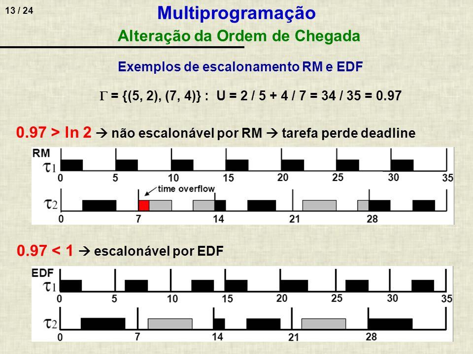 Multiprogramação Alteração da Ordem de Chegada