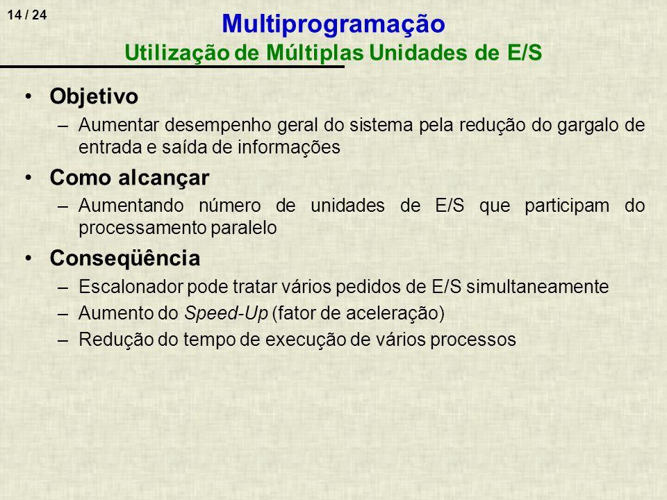 Multiprogramação Utilização de Múltiplas Unidades de E/S