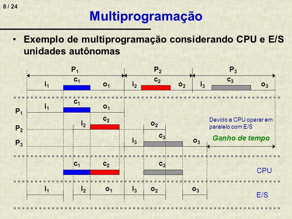 Multiprogramação Exemplo de multiprogramação considerando CPU e E/S unidades autônomas. P1. P2. P3.