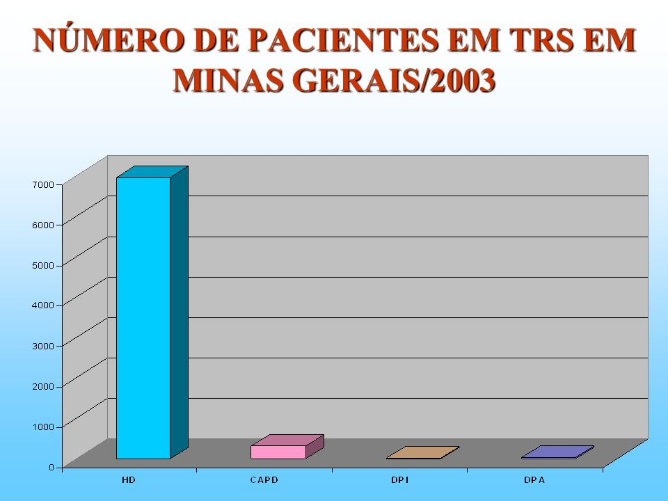 NÚMERO DE PACIENTES EM TRS EM MINAS GERAIS/2003